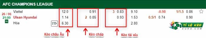 bảng kèo trận đấu Viettel vs Ulsan Hyundai