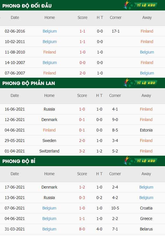 thông số trận đấu Phan Lan vs Bi